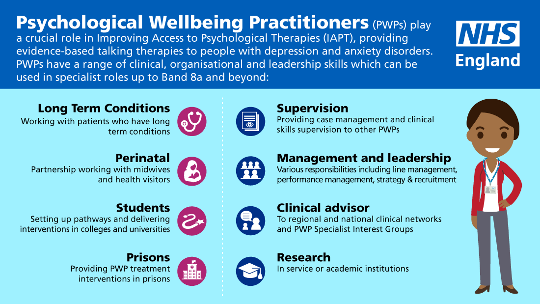 Psychological Wellbeing Practitioners 1